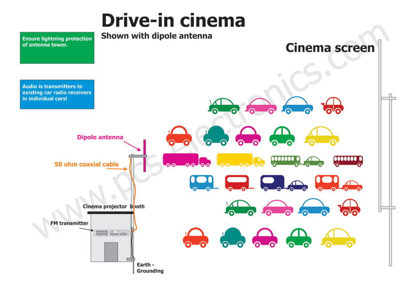 Drive-in-cinema FM radio